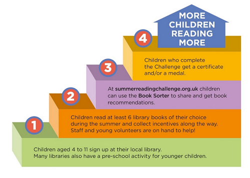 More Children Reading More Infographic