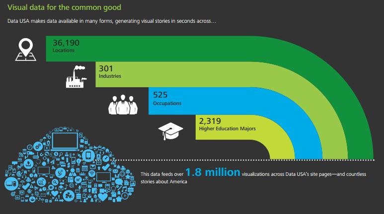 Data USA Graphic
