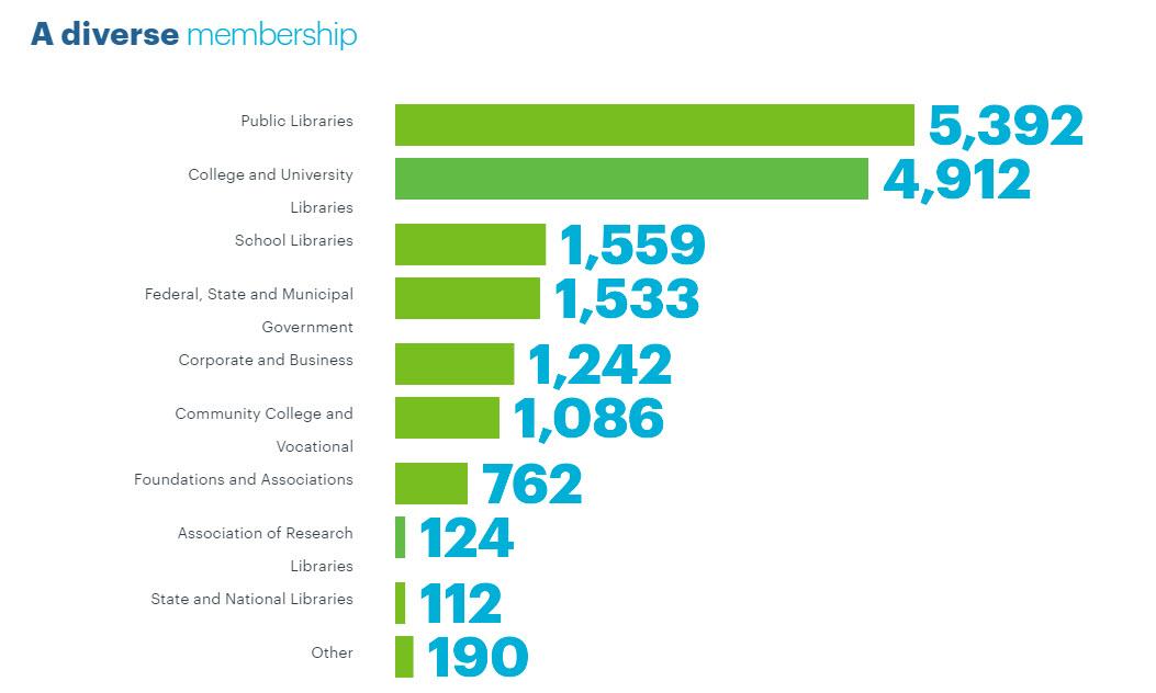 OCLC Membership