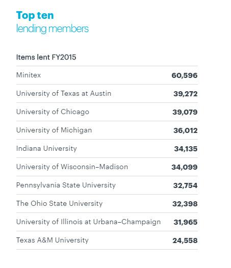 OCLC Member Lending