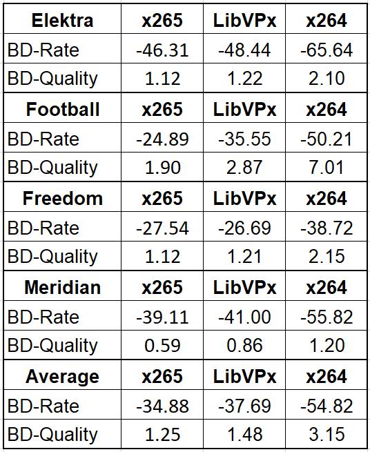 Ozer AV1 BD-Rate