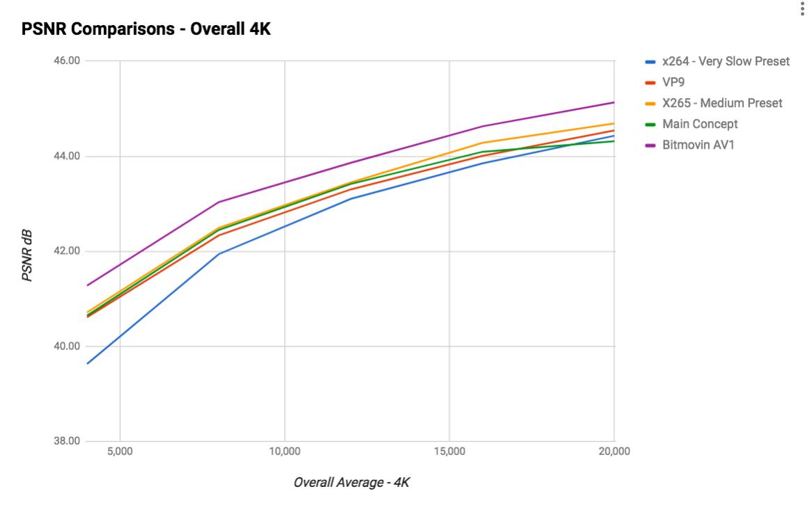 av1-1