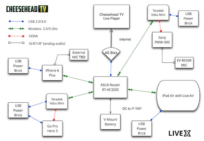 Cheeshead TV live streaming workflow