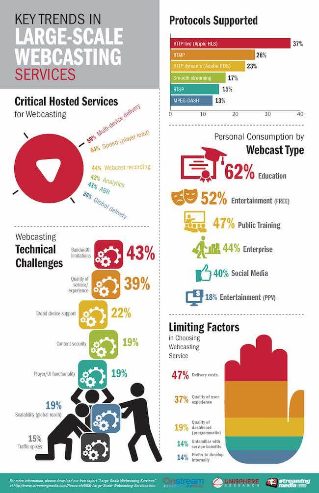 Onstream Webcasting Speed Infographic