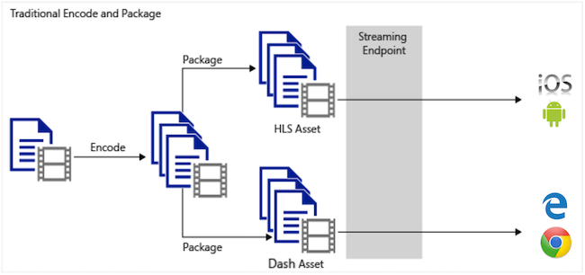 Traditional encoding, packaging, and delivery workflow