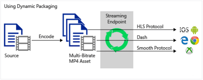 Dynamic streaming sends MP4 files to origin server