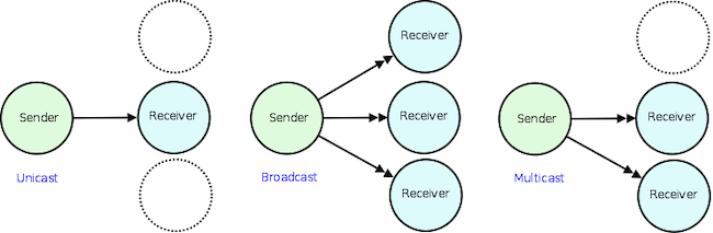 Unicast vs. Broadcast vs. Multicast