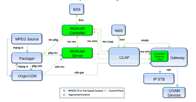Multicast ABR