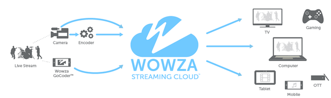 Wowza Streaming Cloud