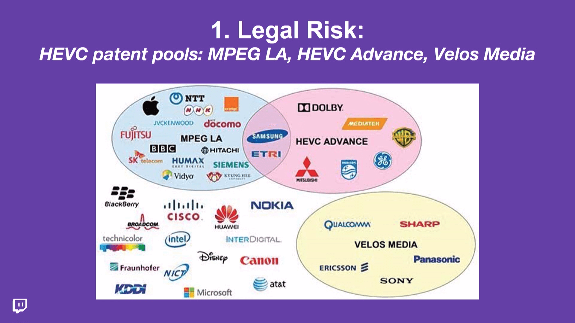 Legal risks of HEVC adoption