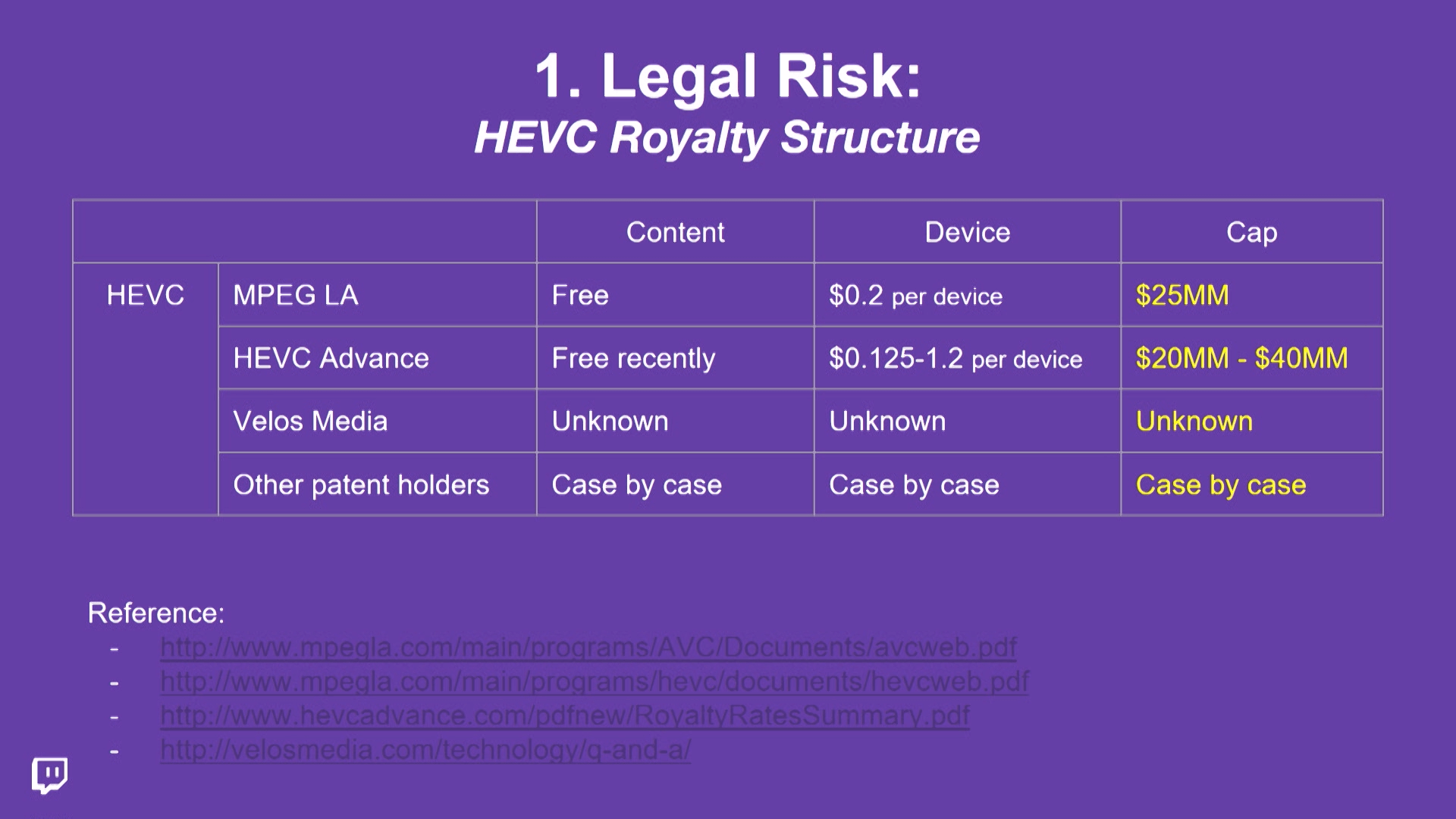 HEVC royalty structure