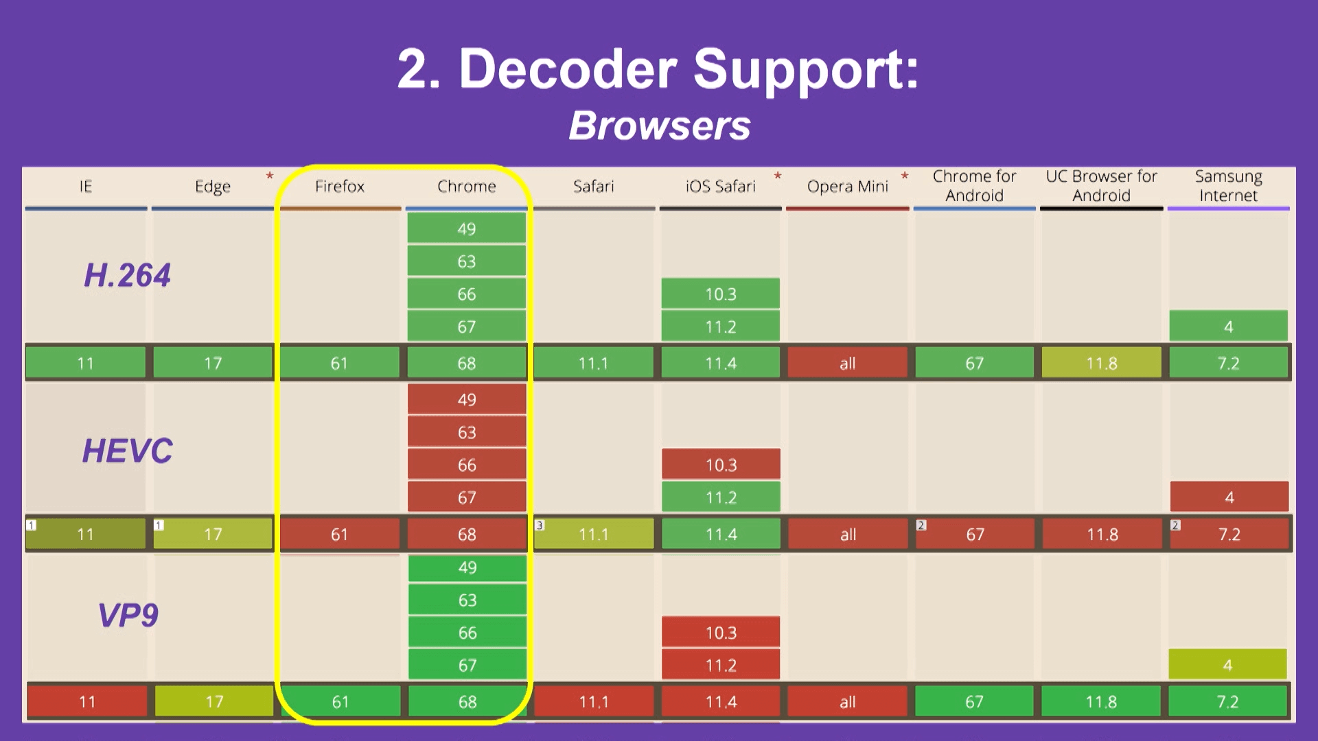 In-browser decoder support for VP9 and HEVC