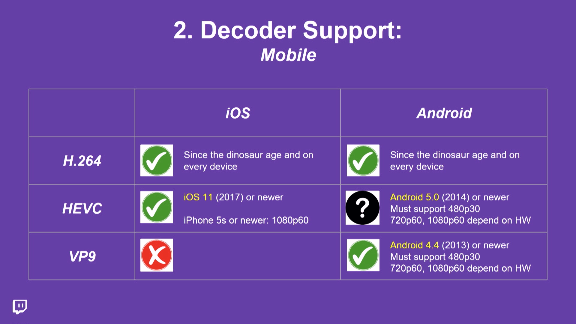 iOS and Android decoder support for HEVC and VP9