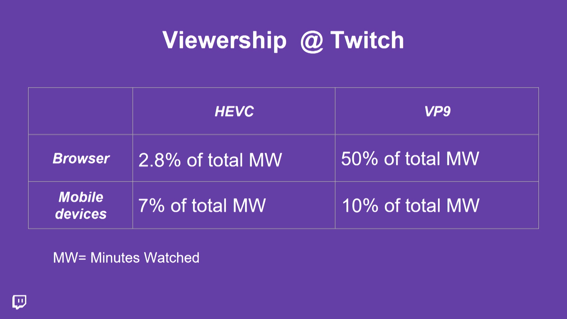 Viewership at Twitch