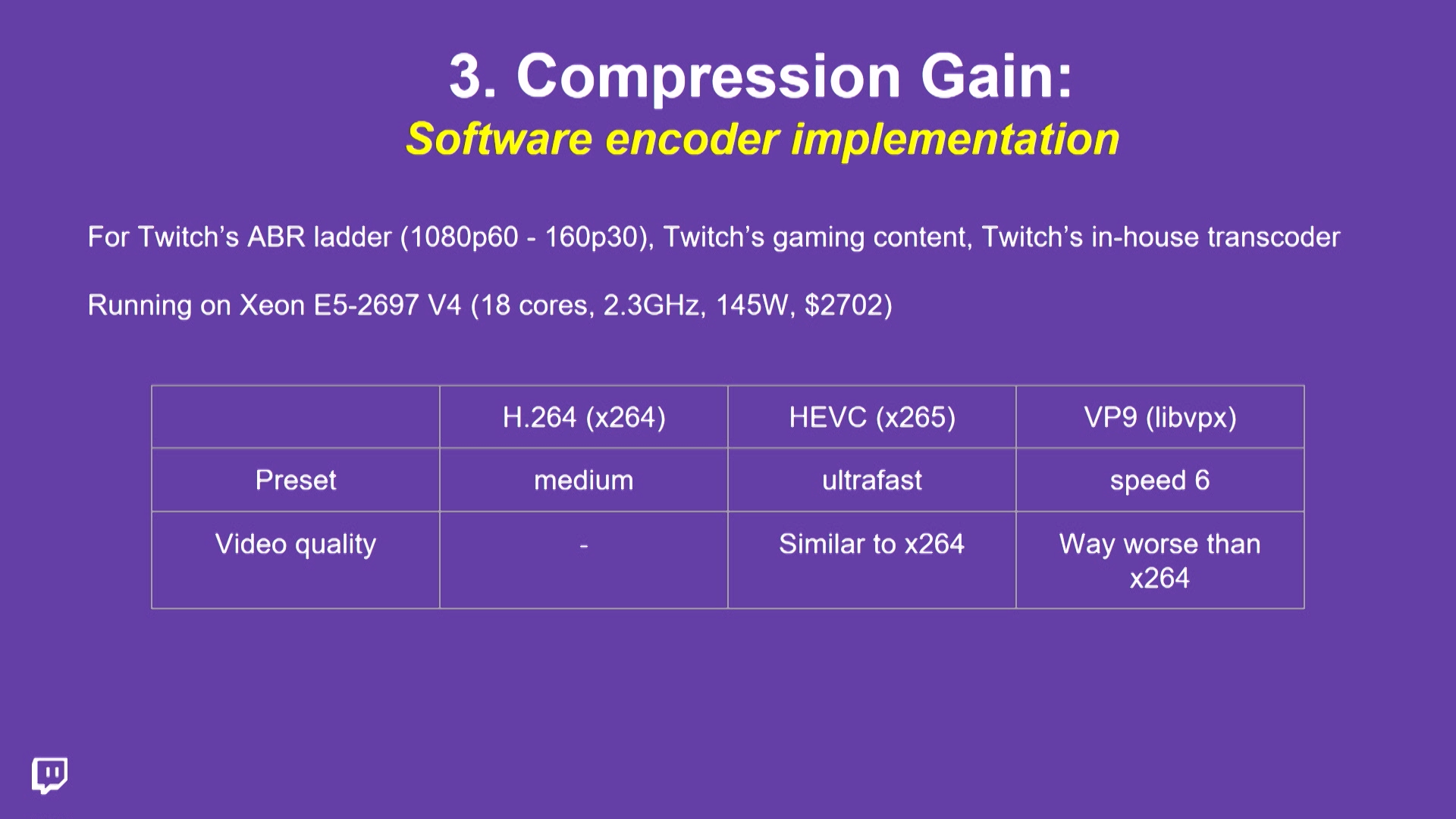 H.264 VP9 HEVC compression gain