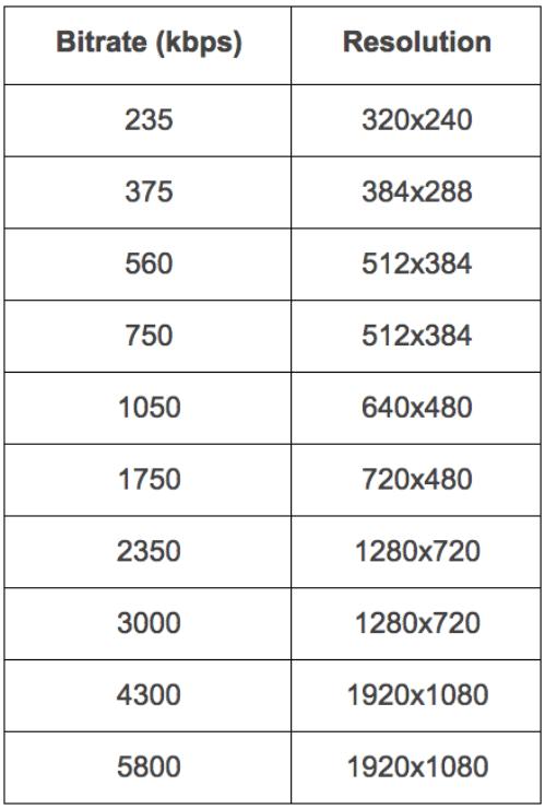 netflix per-title table 1