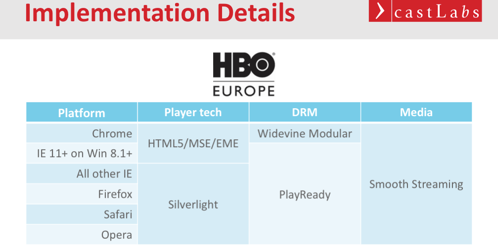 HBO Europe castLabs