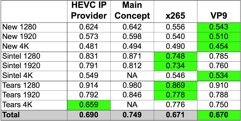 HEVC vs. VP9