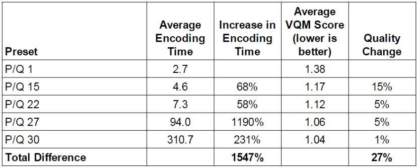 how to encode to hevc table 1