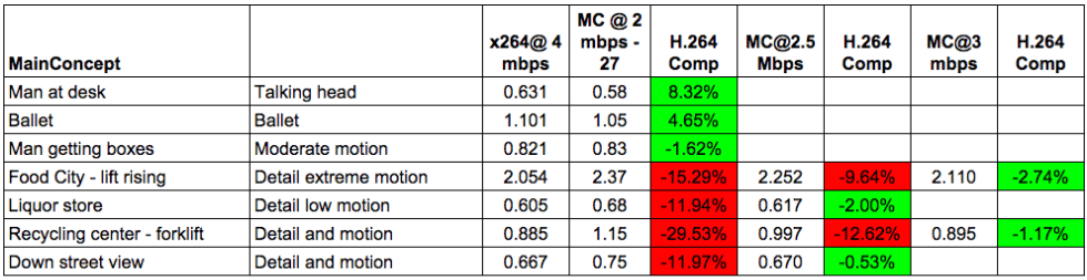 how to encode to hevc table 4