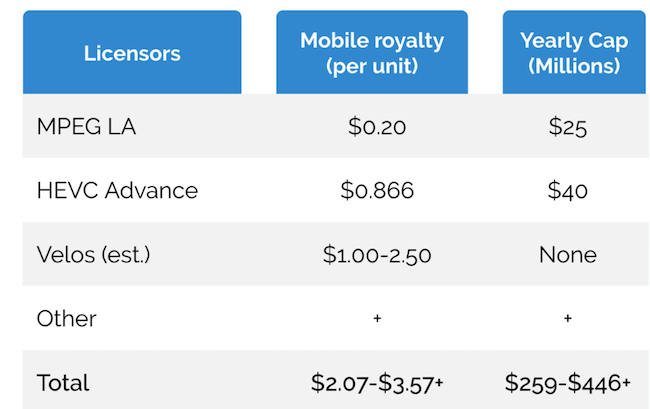 Known and unknown HEVC royalties