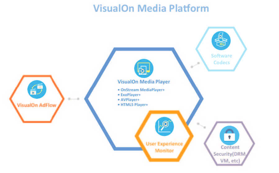 VisualOn Media Platform