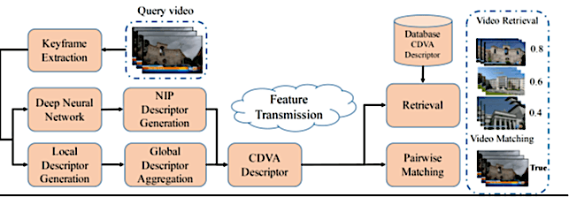 Compact Descriptors for Visual Analysis