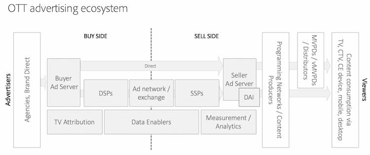Ad tech ecosystem