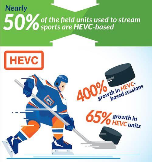 LiveU HEVC Usage