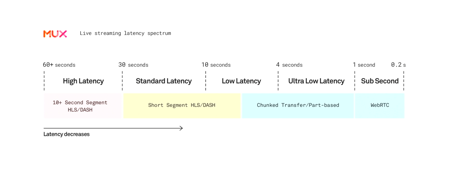 Low-latency streaming spectrum