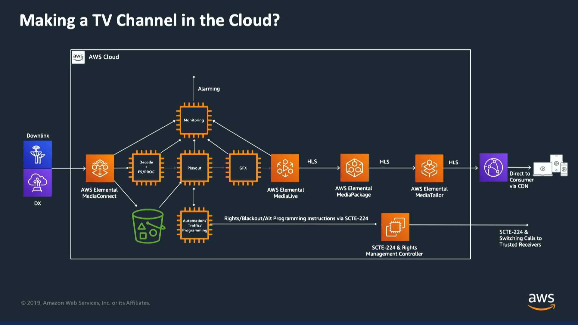 TV channel in the cloud