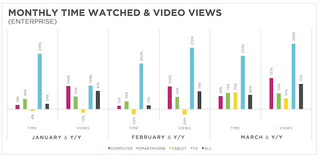 Brightcove Enterprise Video Results
