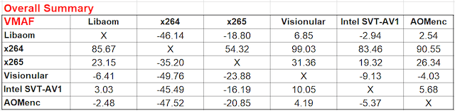 Ozer AV1 Table 5a