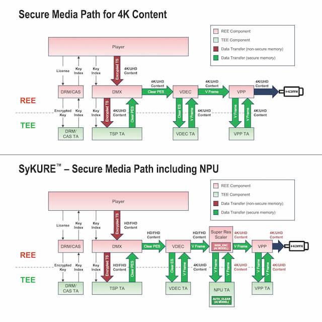 Synaptics SyKure