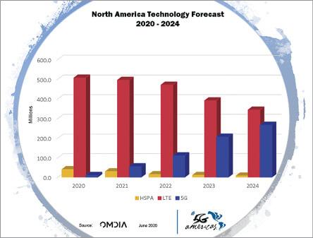Omdia 5G Chart 2