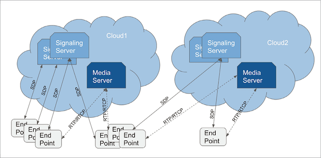 Cloud-based WebRTC infrastructure