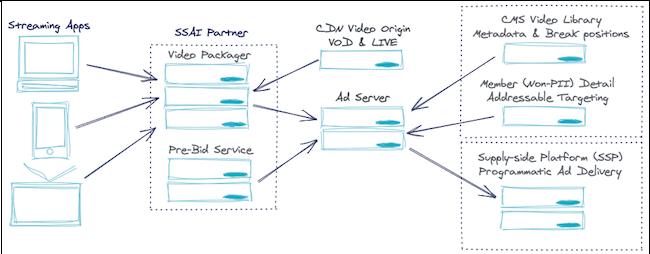 Server Side Ad Insertion Workflow
