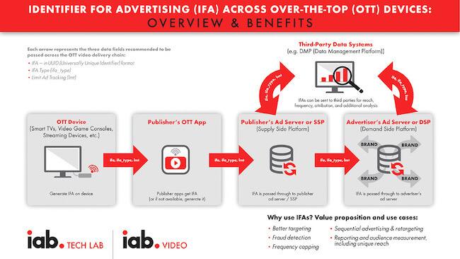 IAB Universal Ad ID
