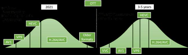 OTT formats and codecs