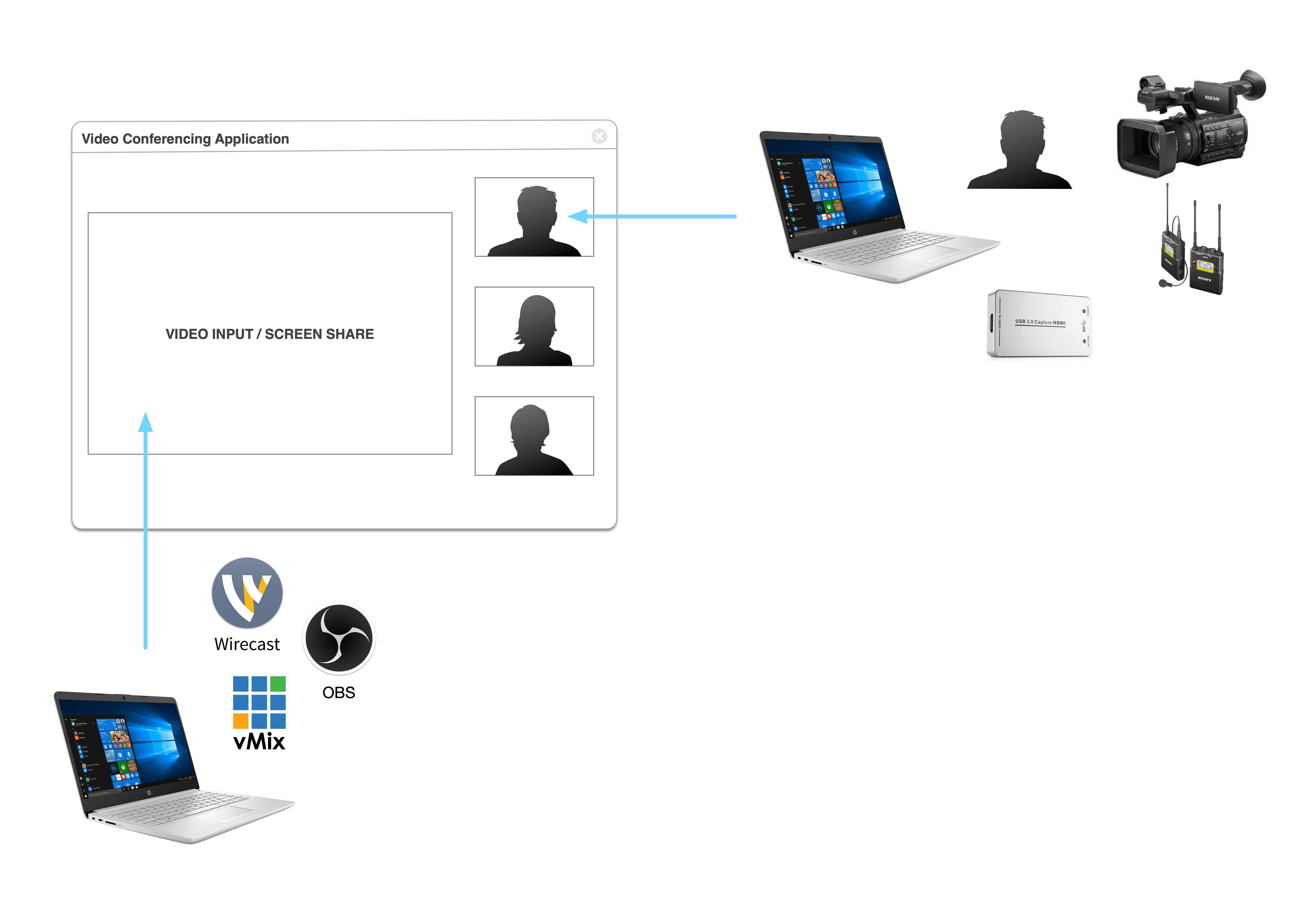 video conferencing I/O
