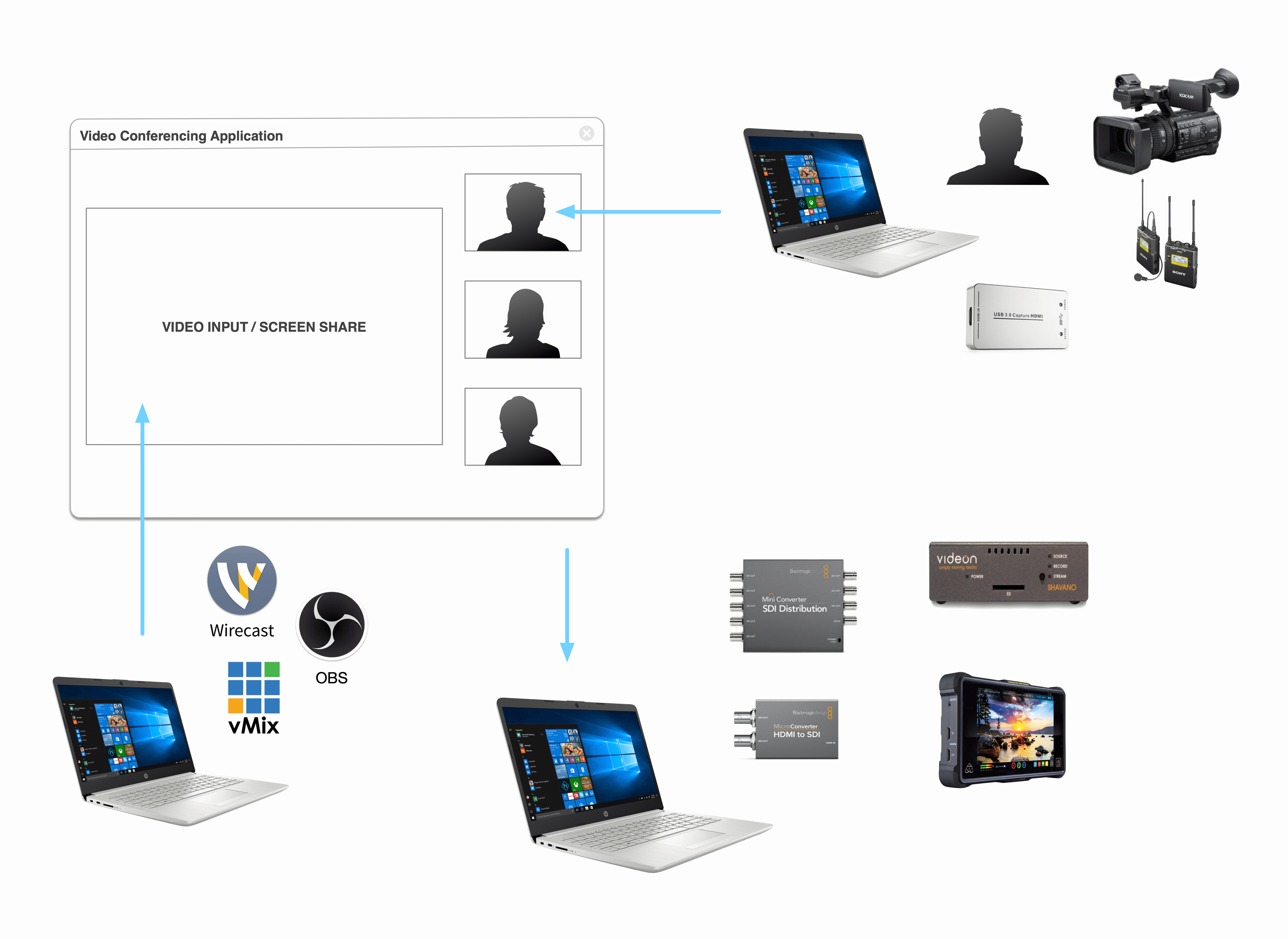 video conferencing in, streaming out