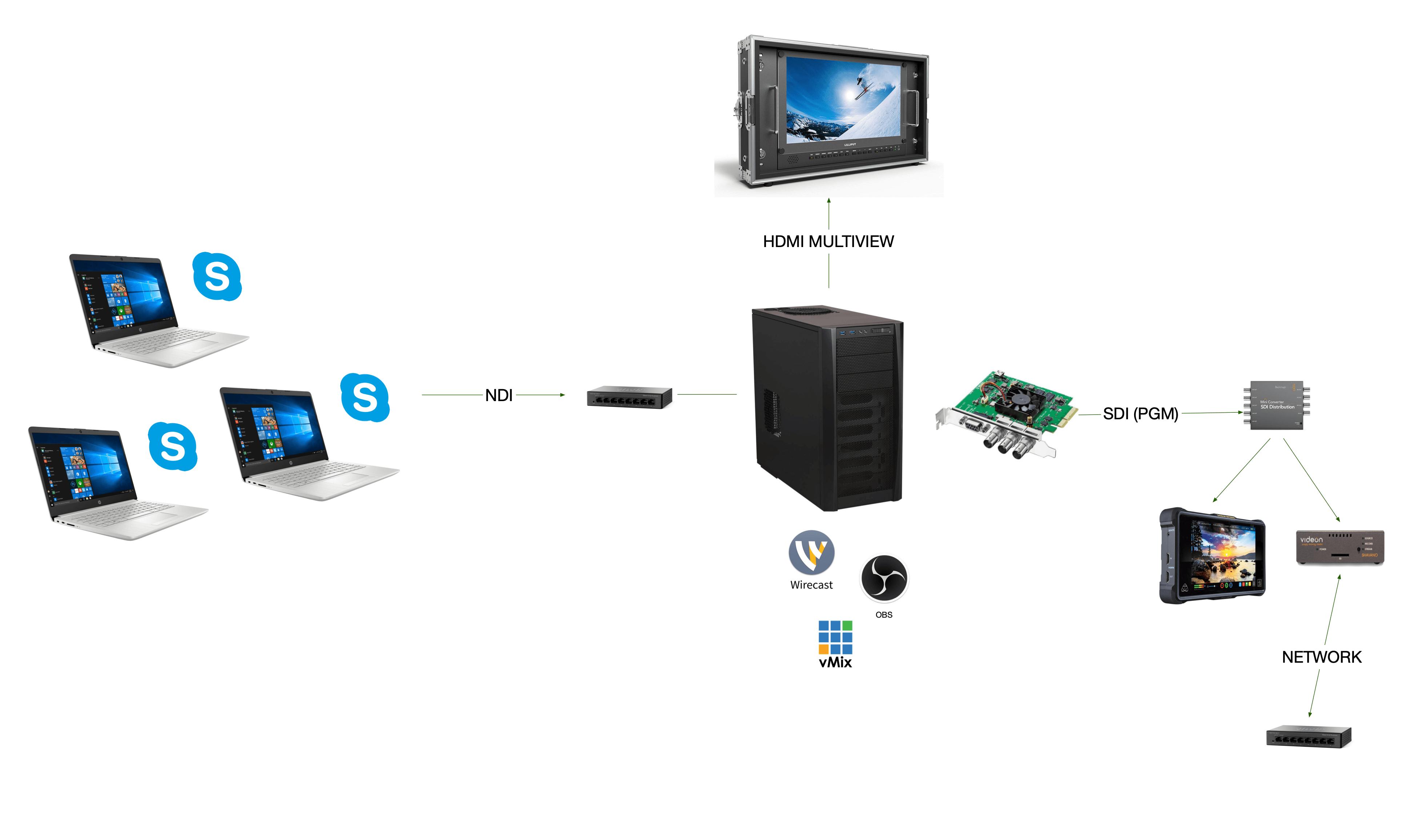 Skype presenter feeds as NDI inputs