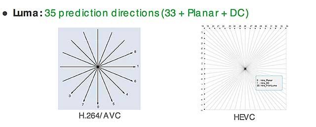 HEVC Figure 2