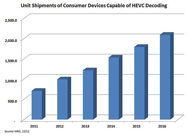 HEVC Figure 3
