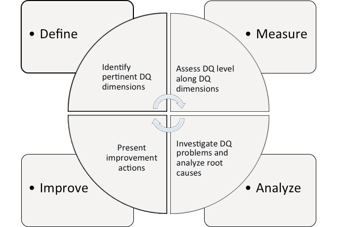 data quality management framework