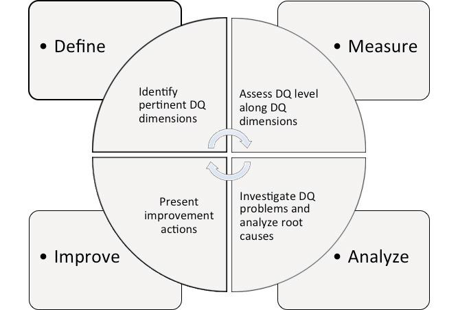 data quality management framework