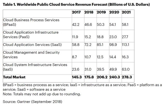 Gartner forecast for cloud services spending