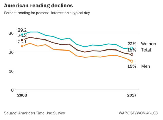 American Reading Declines
