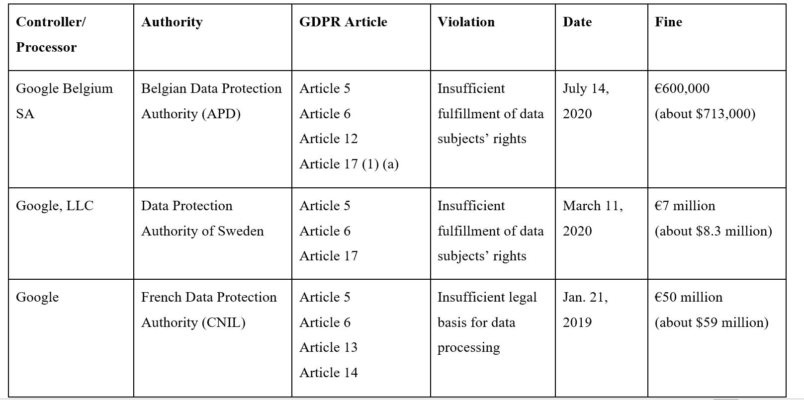 GDPR Table - Google