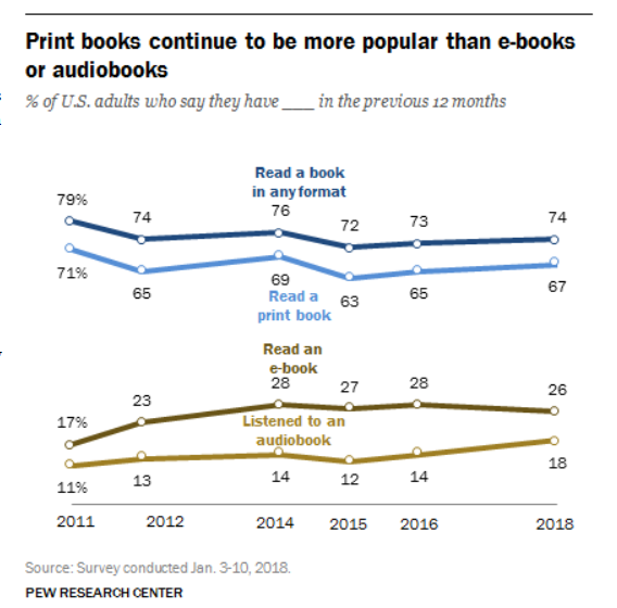 Print Books vs. Ebooks